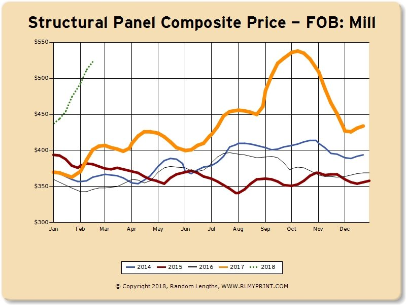 Lumber Market Prices Swell:  February 2018