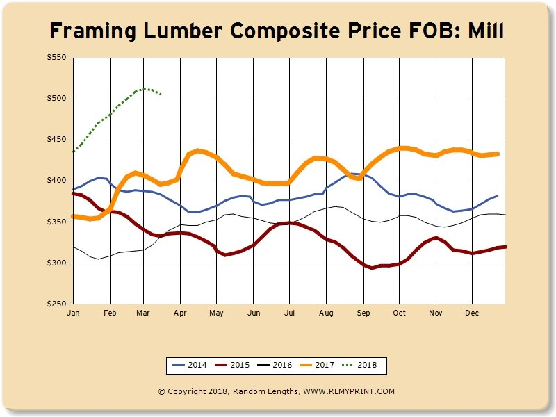 March 2018:  Lumber Market Pricing Relief for the Moment