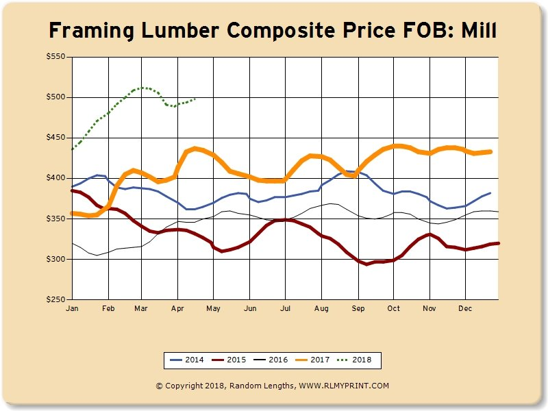 April 2018:  Lumber Market Pricing