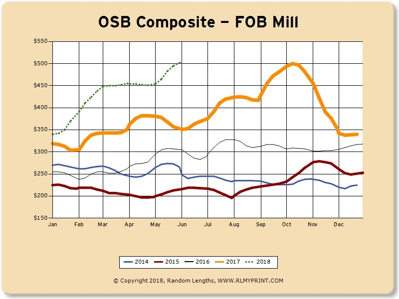 June 2018 Lumber Market Overview:  OSB, Framing Lumber, Structural Panel and Low Grade Composites