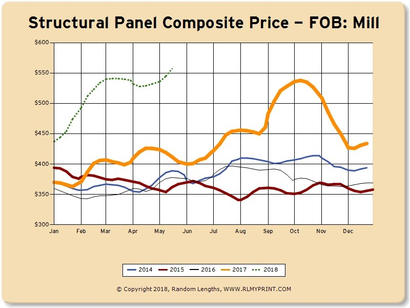 May 2018: Lumber Market Pricing Continues to Skyrocket