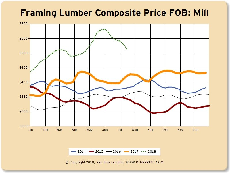 Lumber Market Pricing Relief Finally Arrives: July 2018