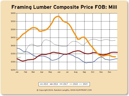 January 2019: The Lumber Market Today