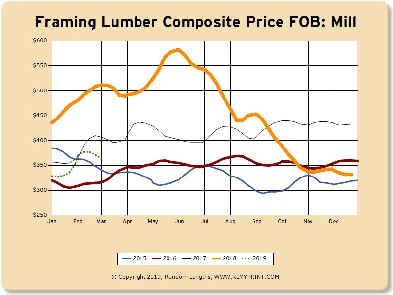 The Lumber Market Today:  March 12, 2019