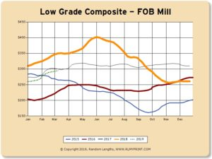 March 18 The Lumber Market Today Trio Forest Products Inc