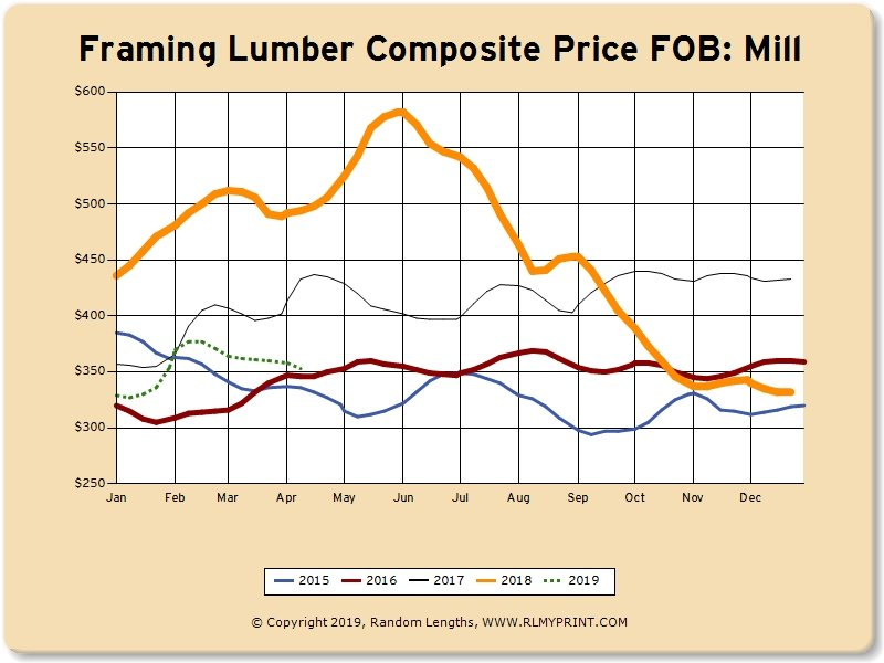 April 2019:  The Lumber Market Today Market Graphs