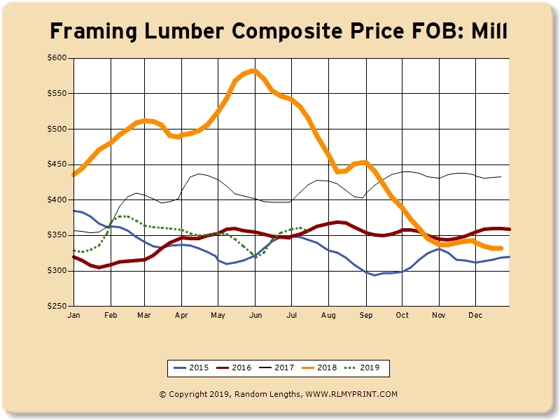 July 24, 2019: The Lumber Market Today