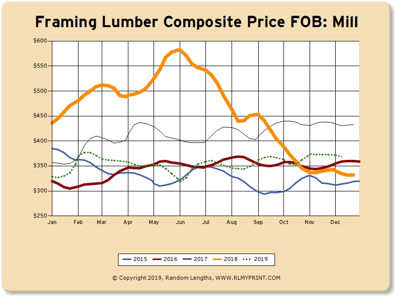 The Lumber Market Today:  December 19, 2019