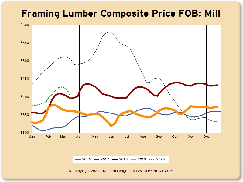 The Lumber Market Today:  March 24, 2020