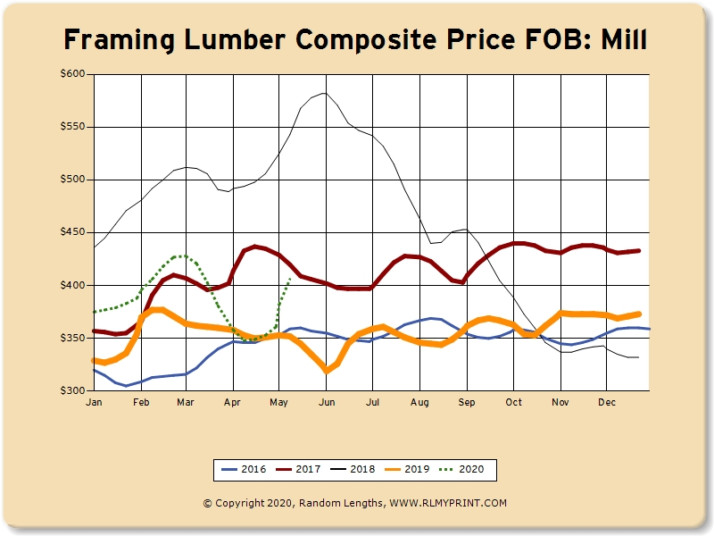 May 18, 2020:  The Lumber Market Today
