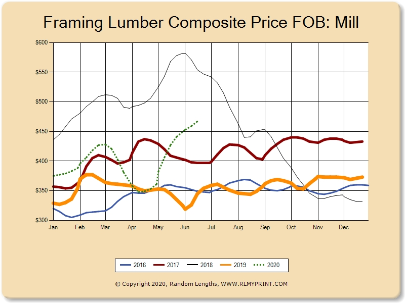 The Lumber Market Today: June 22, 2020